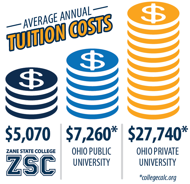 Zane State College Tuition